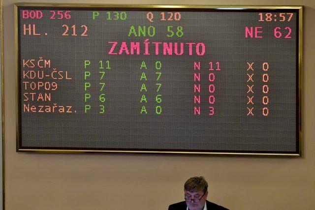 Výsledek hlasování o ústavní žalobě na prezidenta Miloše Zemana v Poslanecké sněmovně
