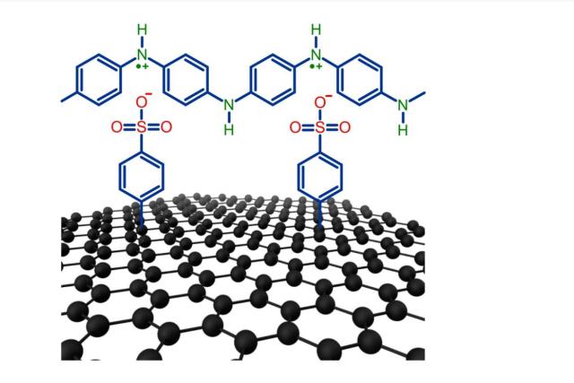 Nové dvourozměrné  (2D) materiály z grafenu a vodivého polymeru vyvinul tým z Akademie věd České republiky   foto: Akademie věd ČR
